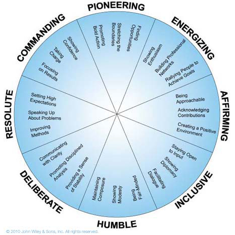 Everything-DiSC-363-for-Leaders-Circle