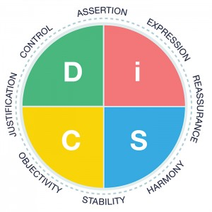 Productive-Conflict-DiSC-Map